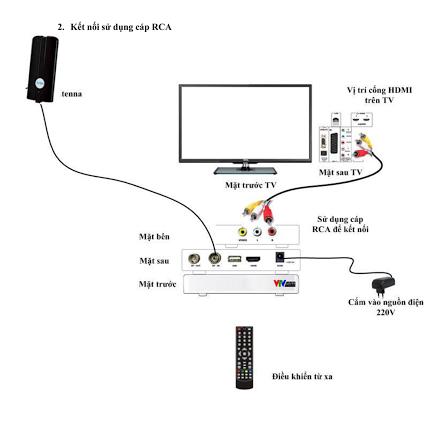 Hướng dẫn lắp đặt đầu thu Truyền hình kỹ thuật số DVB T2 của VTV